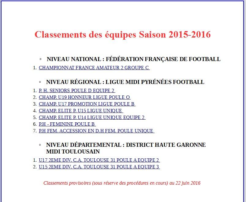 Classements des équipes Saison 2015-2016